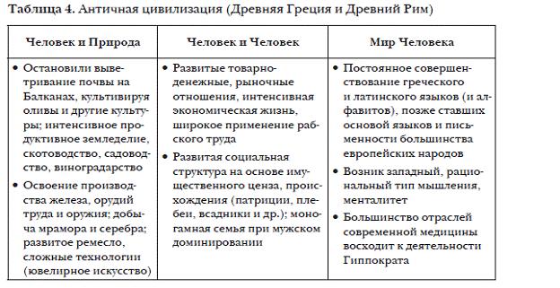 Таблица по древним людям